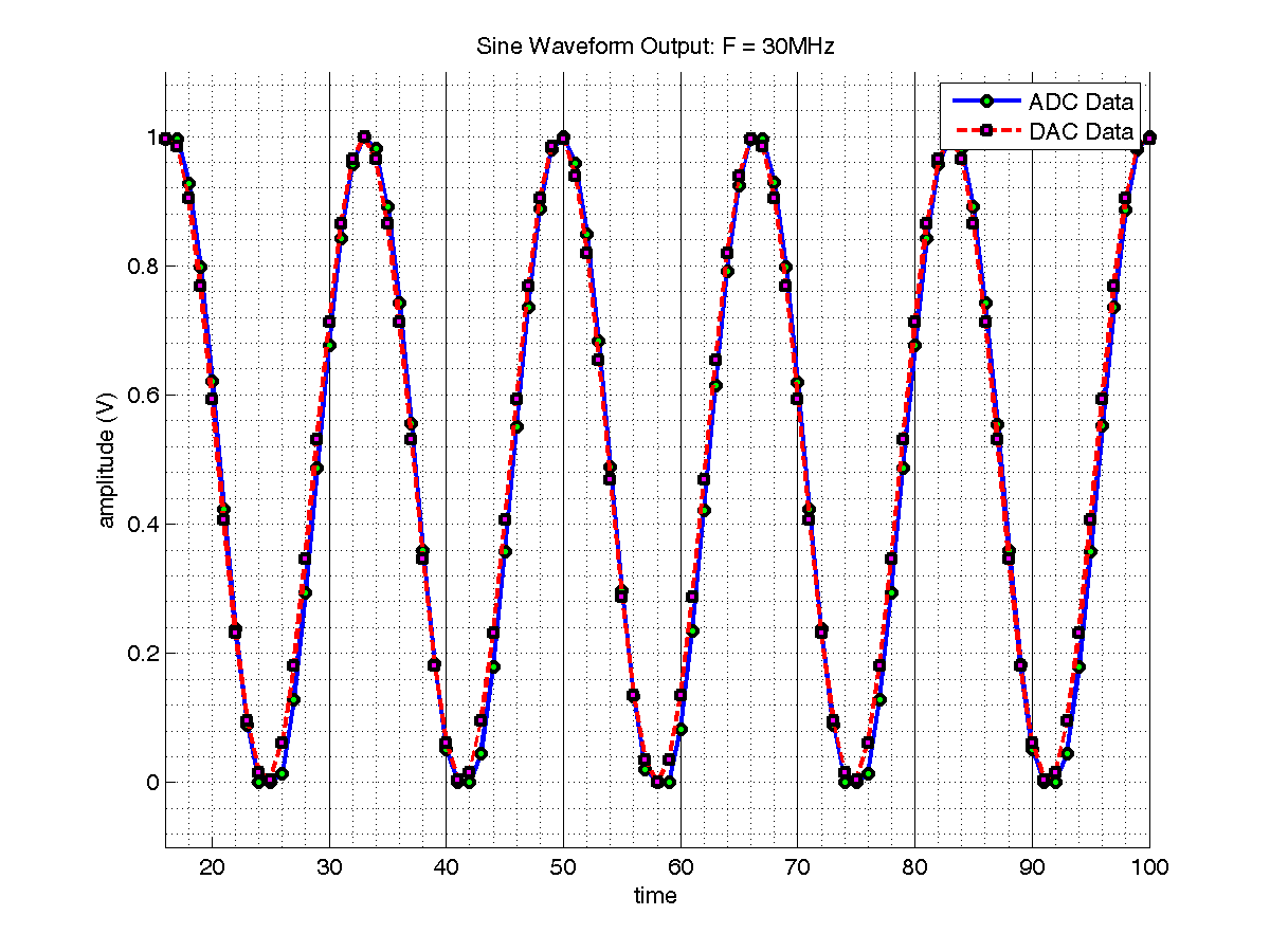 Sine Wave 30MHz Time Domain; ADC on DAC