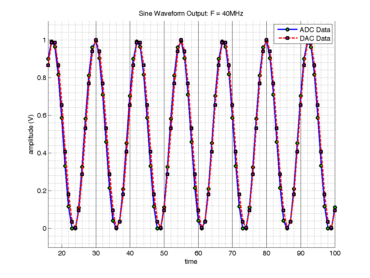 Sine Wave 40MHz Time Domain; ADC on DAC