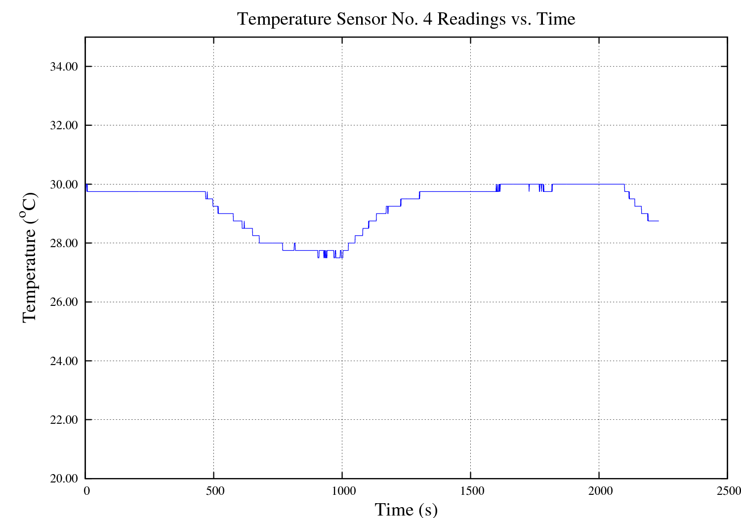 Temperature Sensor #4 vs. Time